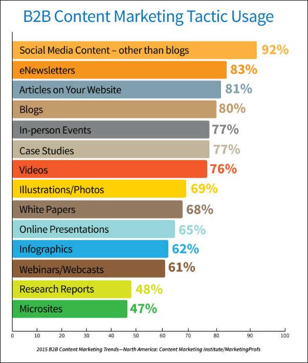 statistics on webinars